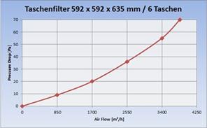 Diagramm_Taschenfilter_M6_2