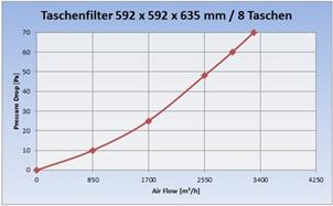 Diagramm_Taschenfilter_F9