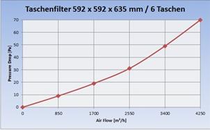 Diagramm_Taschenfilter_M5