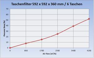 Diagramm_Taschenfilter_G4